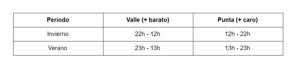 tarifas_horario_discriminacion_horaria