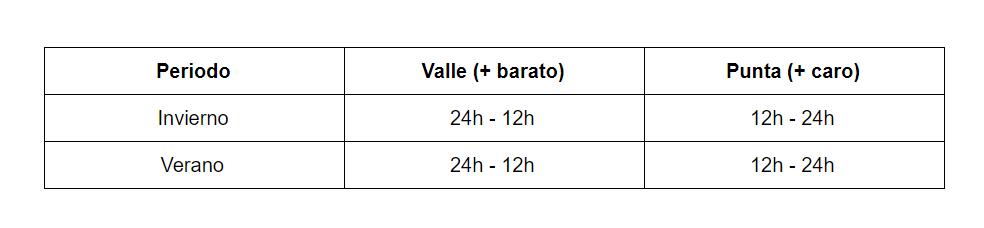 horarios tarifas 2.1DHA