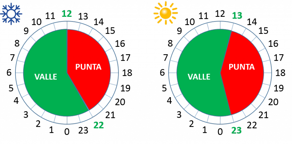 Qué son las horas valle y las horas punta
